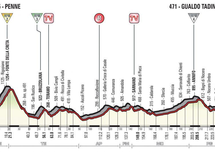 Tappa Giro d'Italia - Marche - Penne - Gualdo Tadino